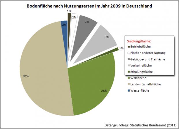 glokal change | flaechennutzung | lokal| deutschland_1